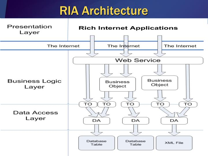 Ria architecture