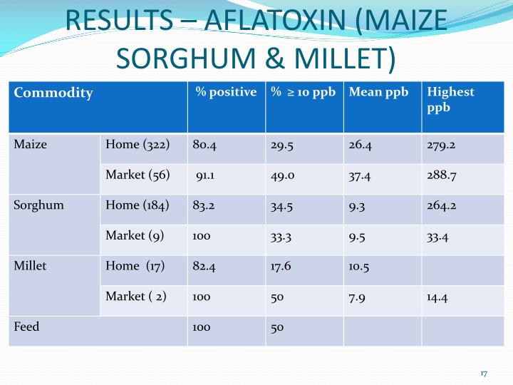RESULTS – AFLATOXIN (MAIZE SORGHUM & MILLET)