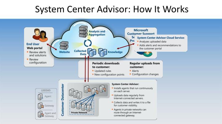 System Center Advisor: How It Works