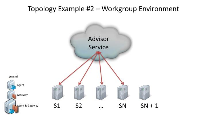 Topology Example #2 – Workgroup Environment