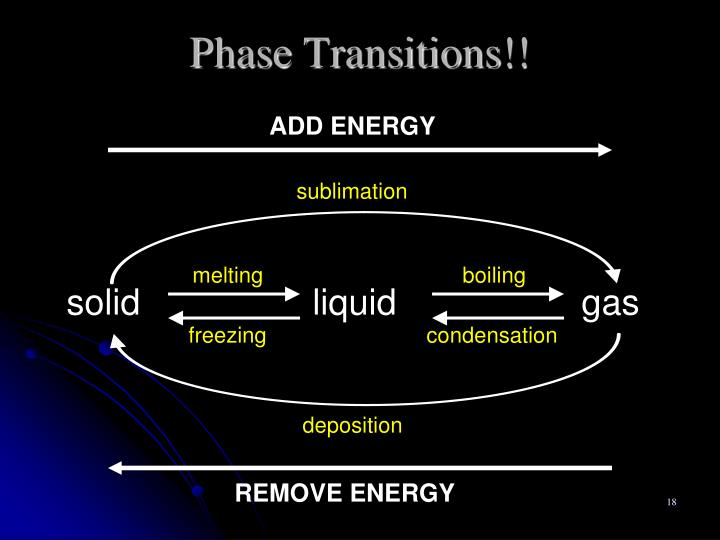 Phase Transitions!!