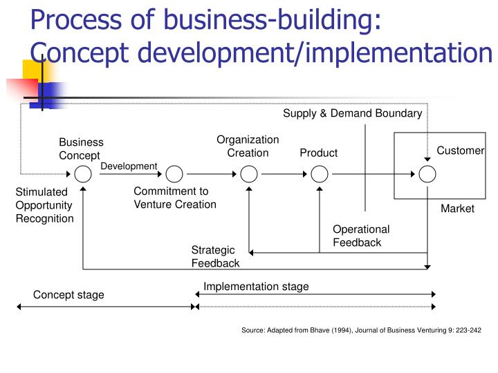 Process of business-building: