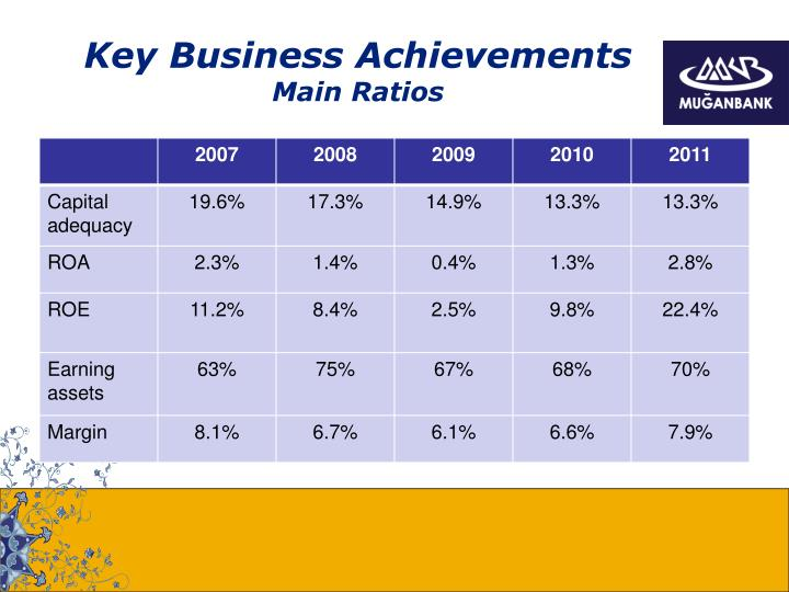 Key Business Achievements