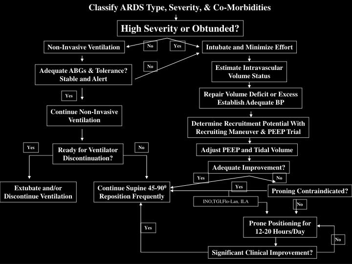Classify ARDS Type, Severity, & Co-Morbidities
