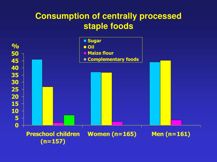 Consumption of centrally processed