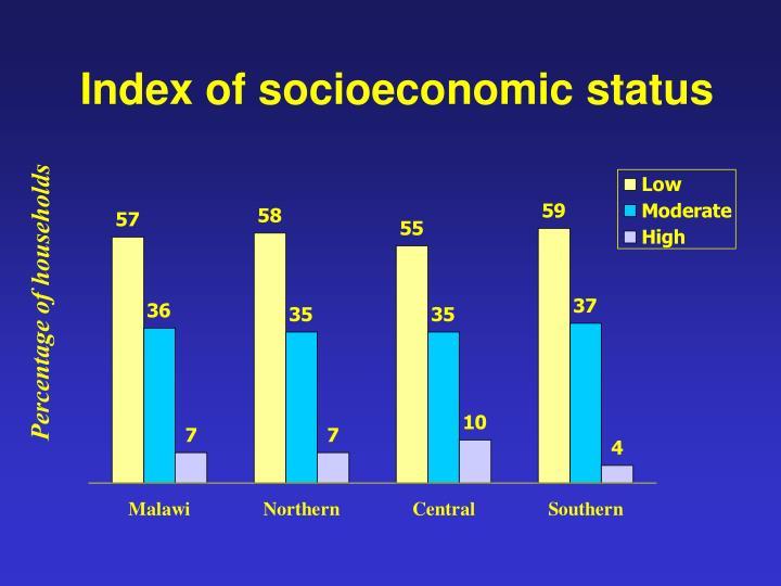 Index of socioeconomic status