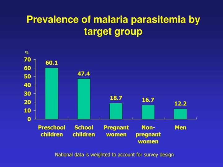 Prevalence of malaria parasitemia by target group