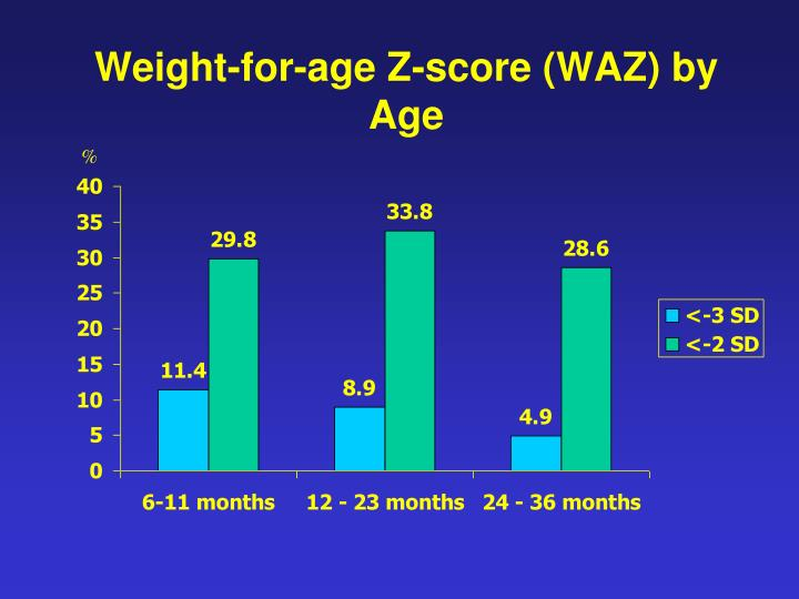 Weight-for-age Z-score (WAZ) by Age