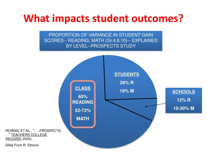 What impacts student outcomes?