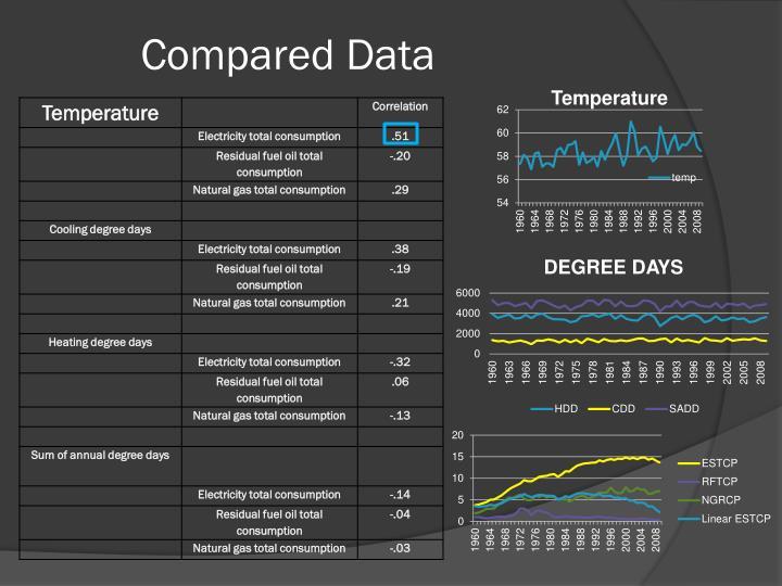 Compared Data