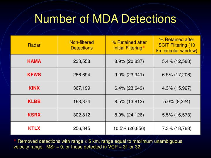 Number of MDA Detections