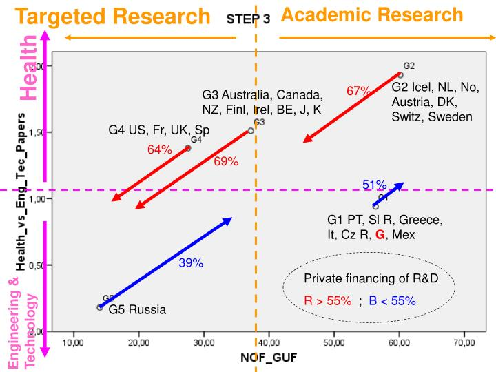 Targeted Research