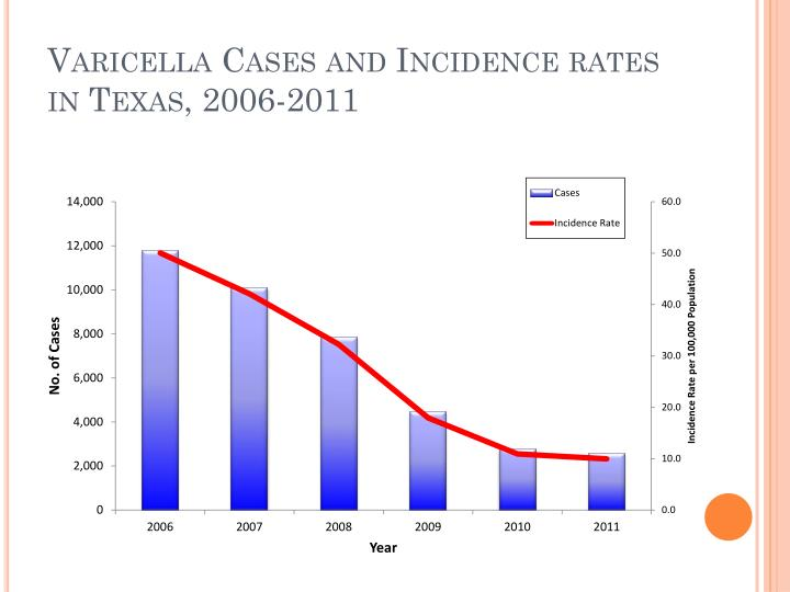 Varicella Cases and Incidence rates in Texas, 2006-2011