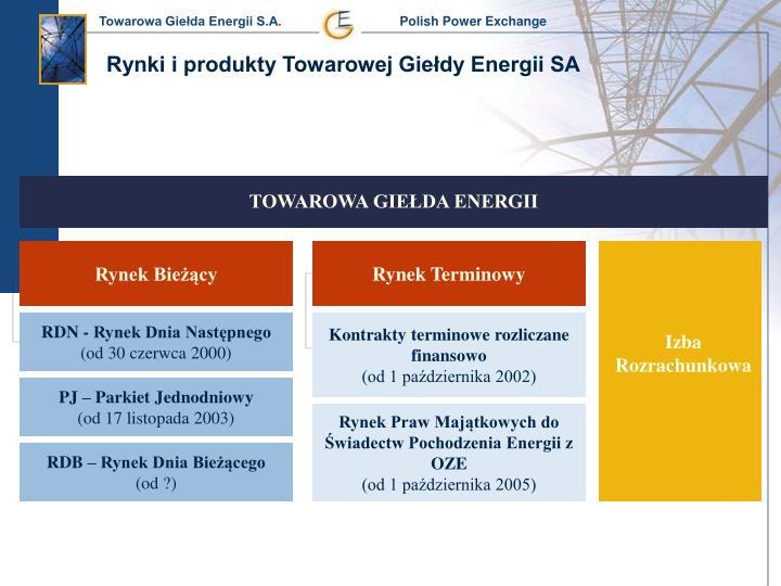 Rynki i produkty Towarowej Giełdy Energii SA