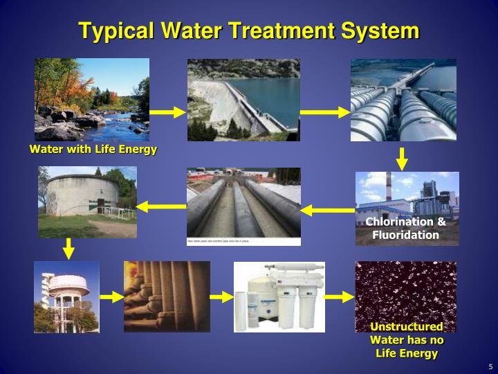 Typical Water Treatment System