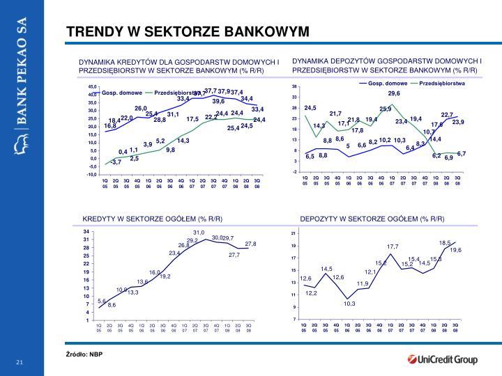 TRENDY W SEKTORZE BANKOWYM