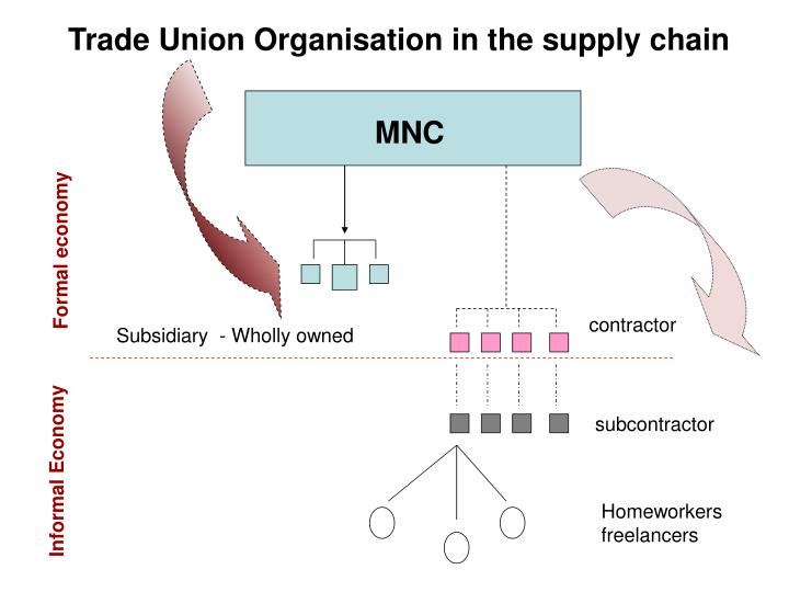 Trade Union Organisation in the supply chain
