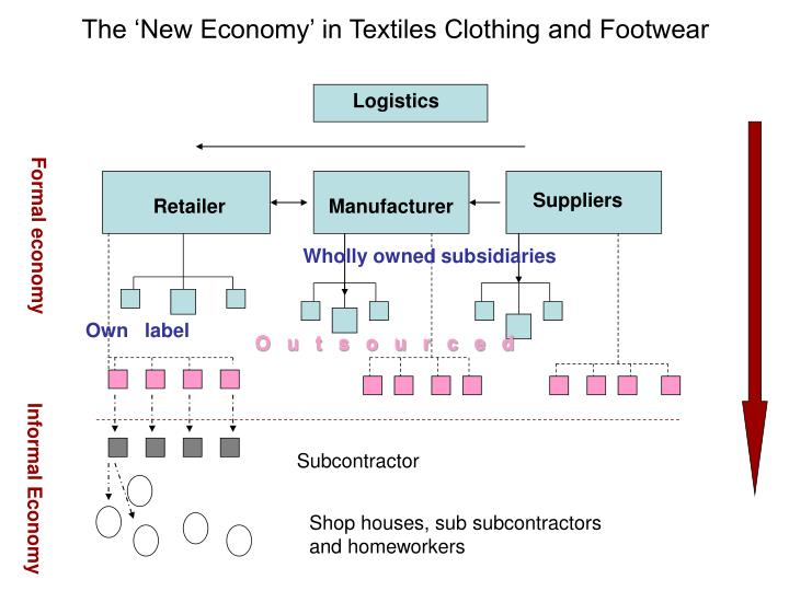 The 'New Economy' in Textiles Clothing and Footwear