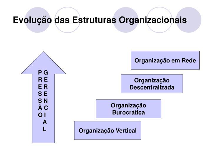 Evolução das Estruturas Organizacionais
