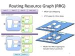 routing resource graph rrg