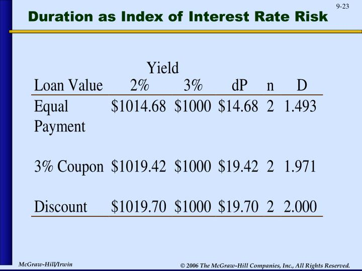 Duration as Index of Interest Rate Risk