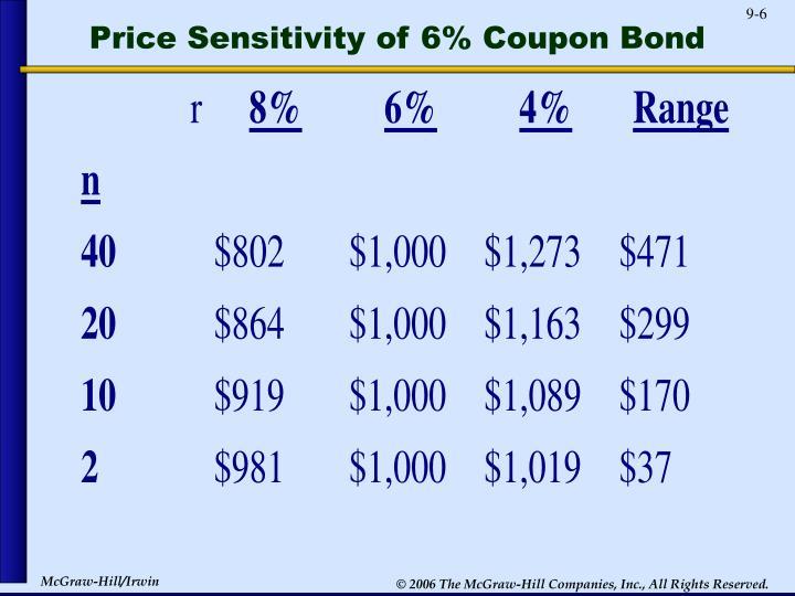 Price Sensitivity of 6% Coupon Bond