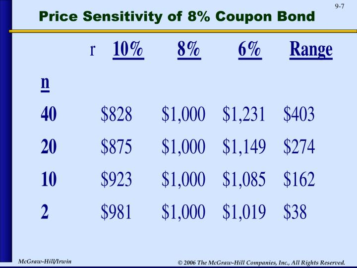 Price Sensitivity of 8% Coupon Bond
