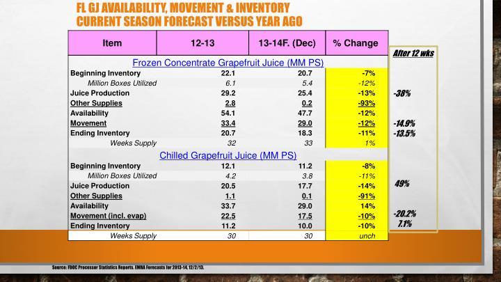 FL GJ Availability, Movement & Inventory