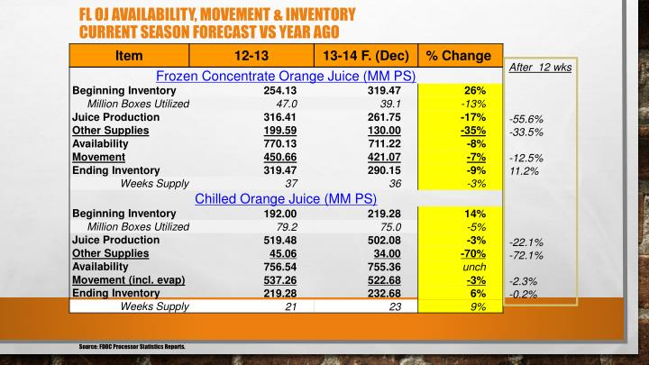 FL OJ Availability, Movement & Inventory