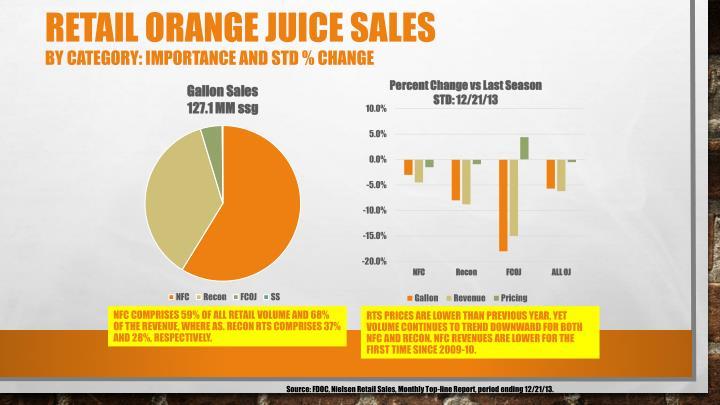 Retail Orange Juice Sales