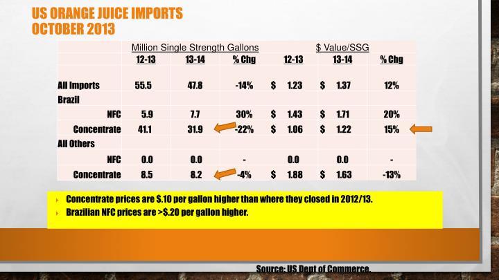 US Orange Juice Imports