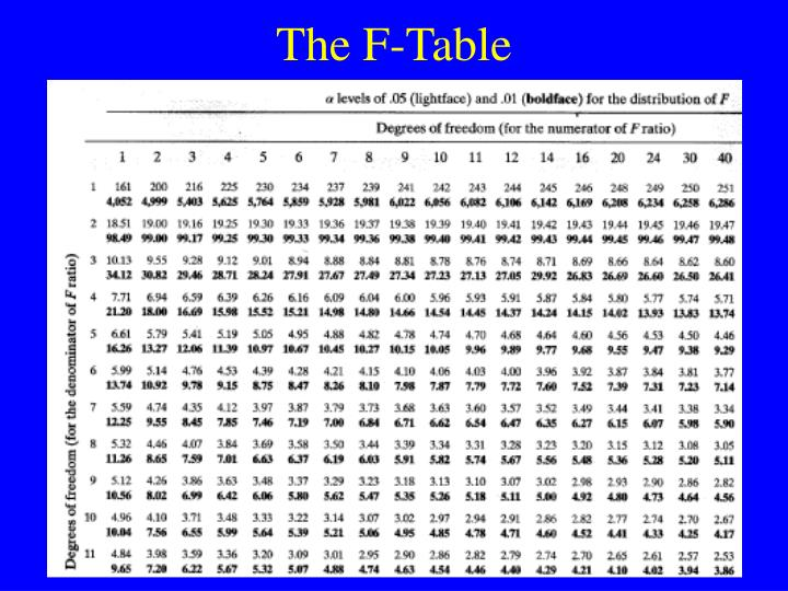 The F-Table