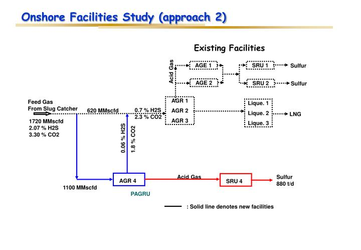 Onshore Facilities Study (approach 2)