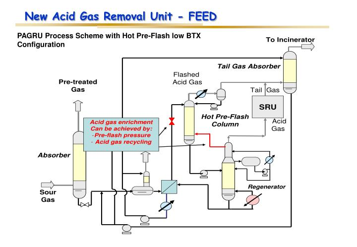 New Acid Gas Removal Unit - FEED