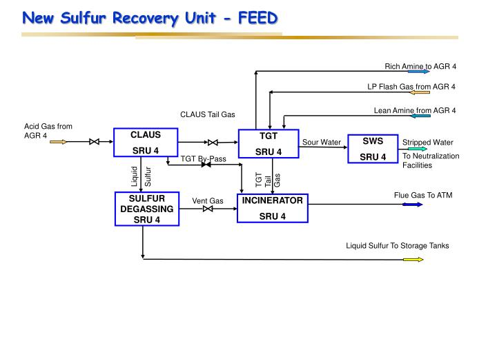 New Sulfur Recovery Unit - FEED