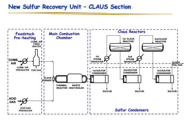 New Sulfur Recovery Unit – CLAUS Section