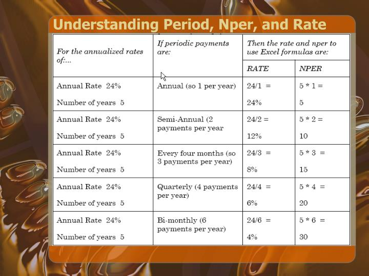 Understanding Period, Nper, and Rate