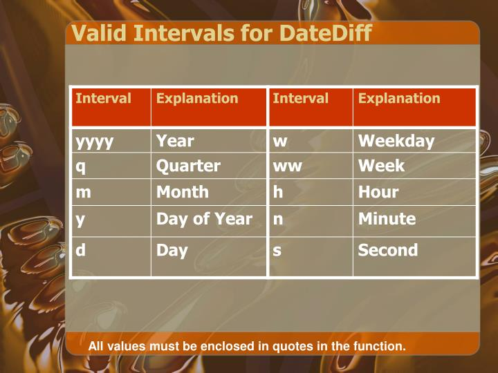 Valid Intervals for DateDiff
