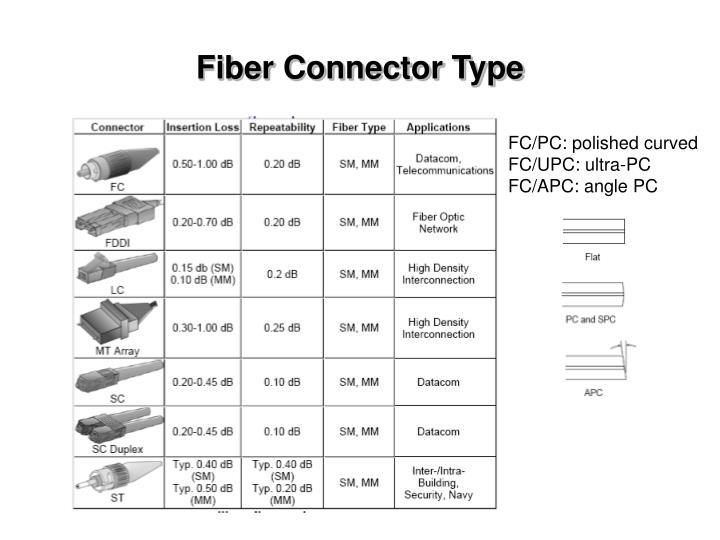 Fiber Connector Type