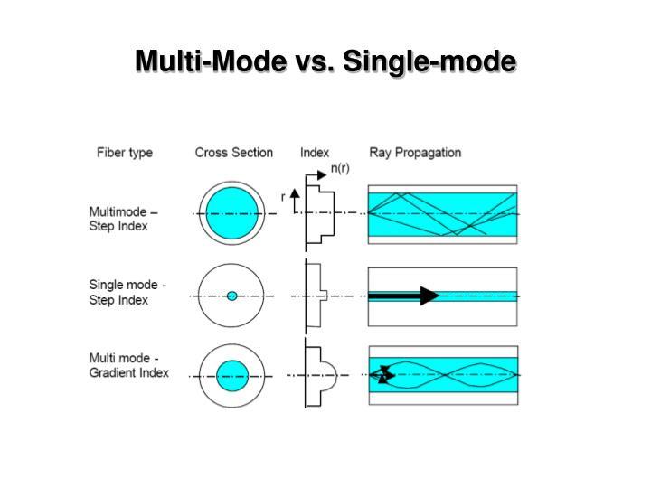 Multi-Mode vs. Single-mode