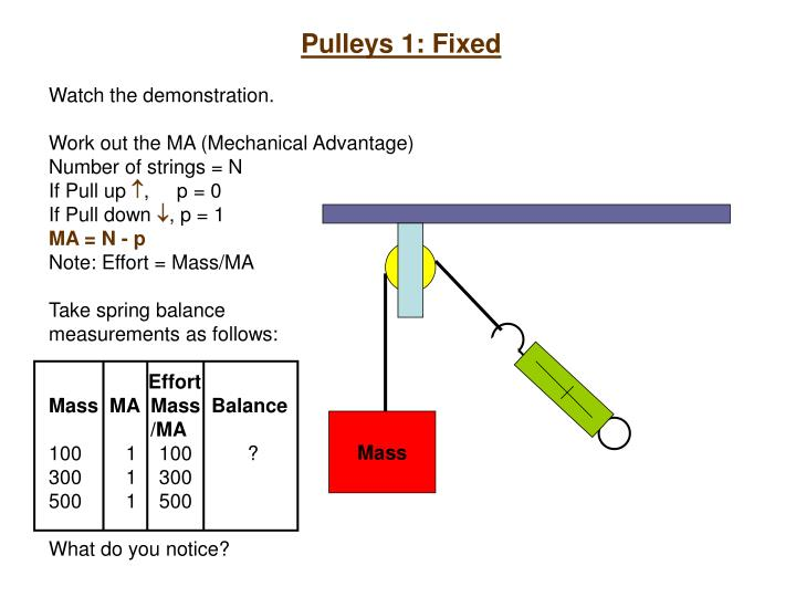 Pulleys 1: Fixed