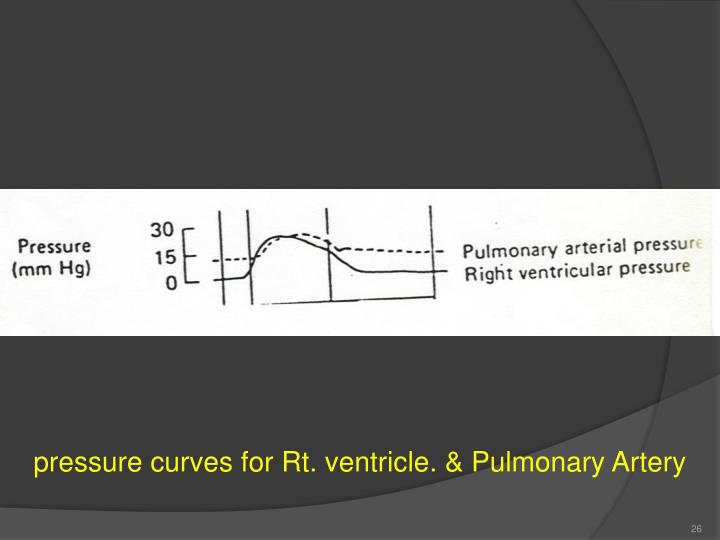 pressure curves for Rt. ventricle. & Pulmonary Artery