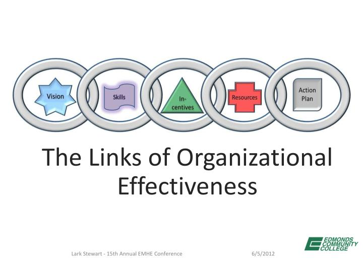 The Links of Organizational Effectiveness