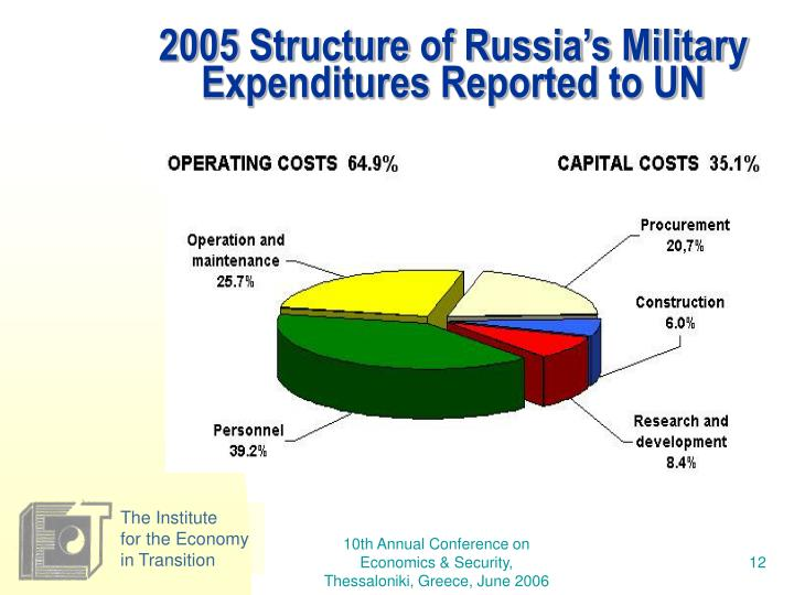 2005 Structure of Russia's Military Expenditures Reported to UN