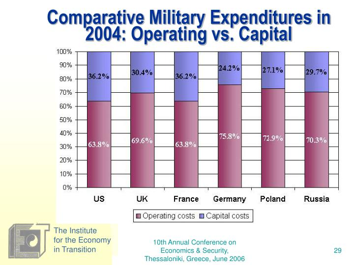 Comparative Military Expenditures in 2004: Operating vs. Capital