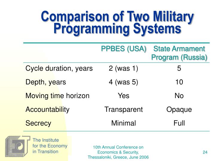 Comparison of Two Military Programming Systems