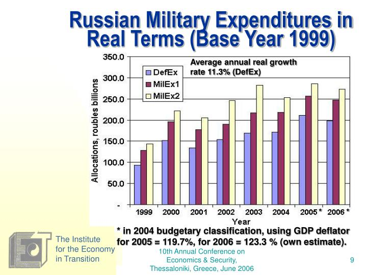 Russian Military Expenditures in Real Terms (Base Year 1999)