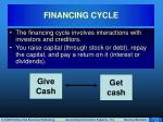 financing cycle