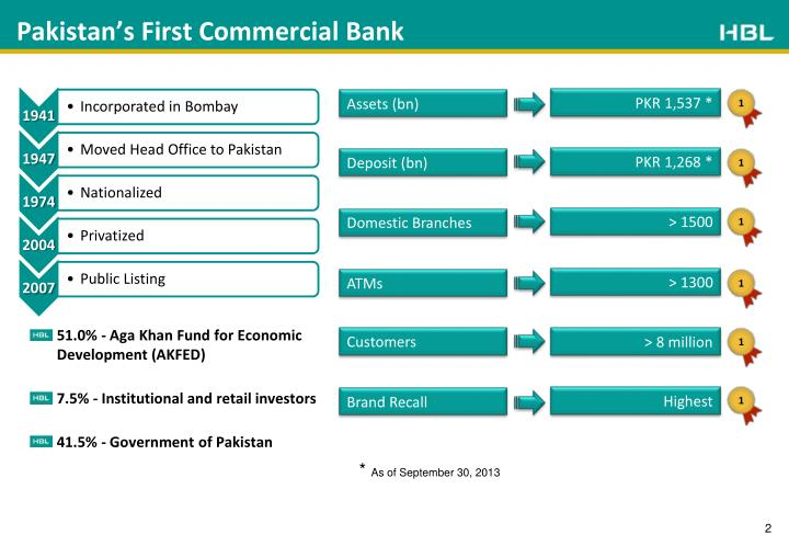 microsoft implementation in habib bank limited Implementation of atm interface with misys (now finastra) equation/dba (host banking system) through mscl's rbts/400 project description the habib bank is pakistan's second largest bank with 1500 branches.