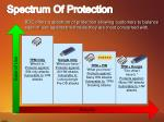 spectrum of protection